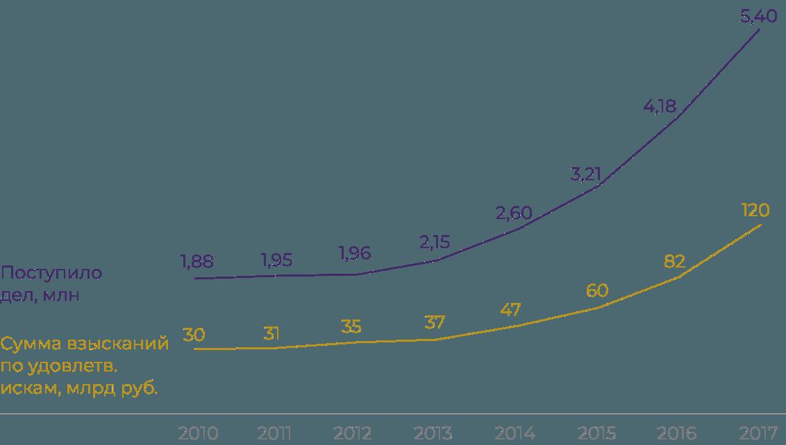 График: как растет количество судебных дел и сумма, присужденная судом к взысканию