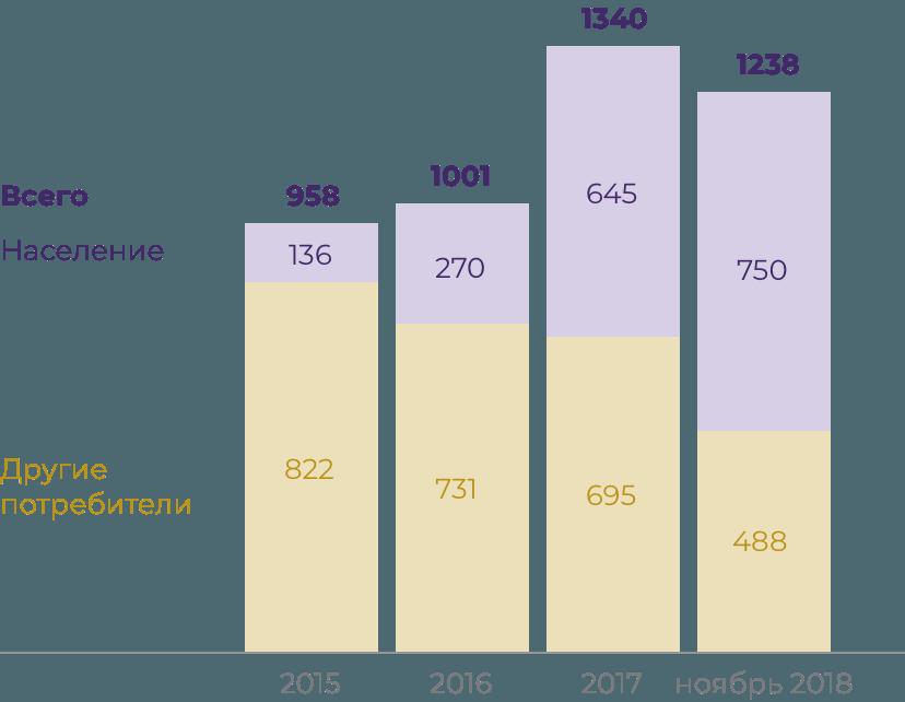 Как меняется общий долг страны за ЖКХ