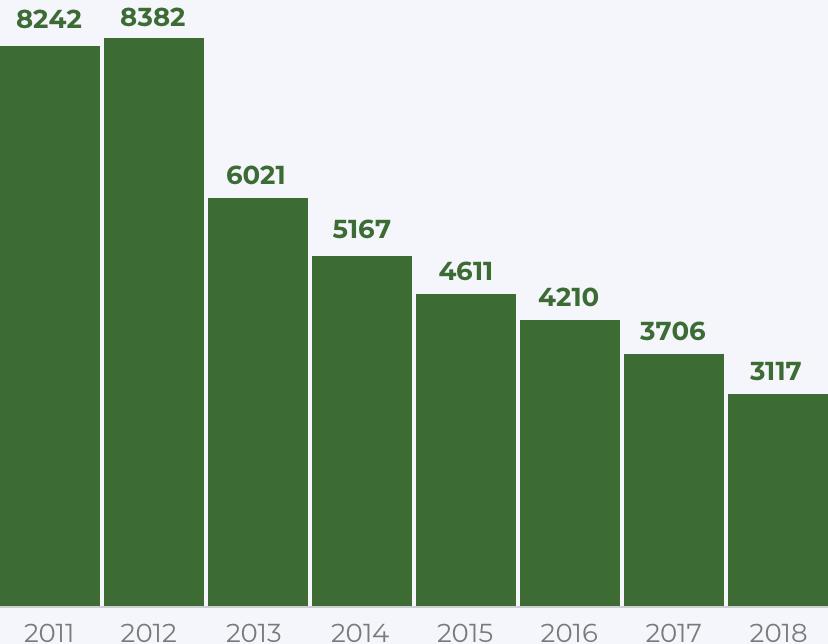 В 2000х снизилось не только количество помилований, но и количество ходатайств, график