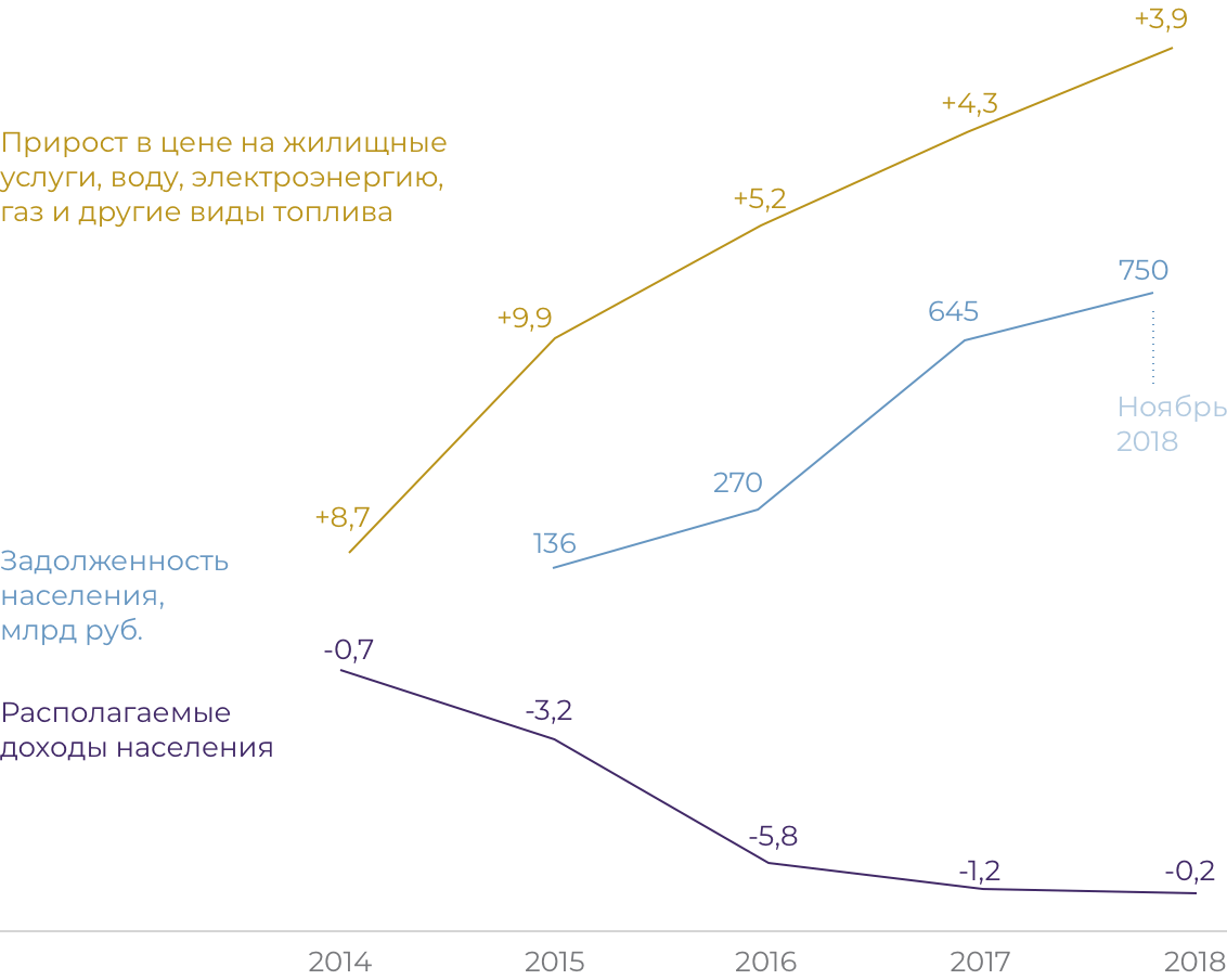 График: падение доходов и рост тарифов на услуги ЖКХ