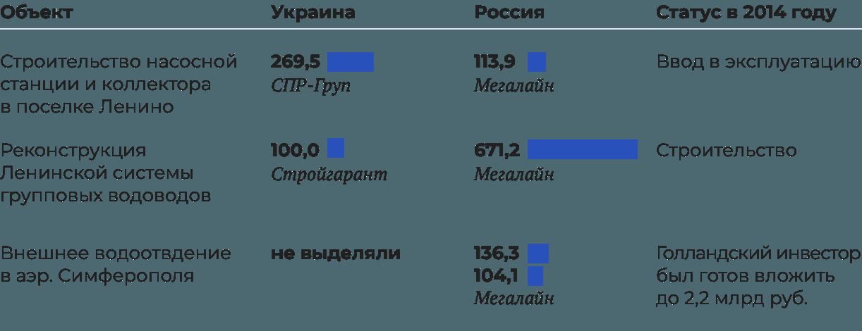 Суммы госконтрактов выделенные Украиной и Россией на строительство и реконструкцию объектов в Крыму, млн рублей