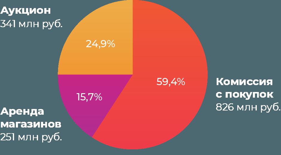 Из чего складывается доход площадки по продаже наркотиков в даркнете: доходы за первые 5 месяцев 2019 года
