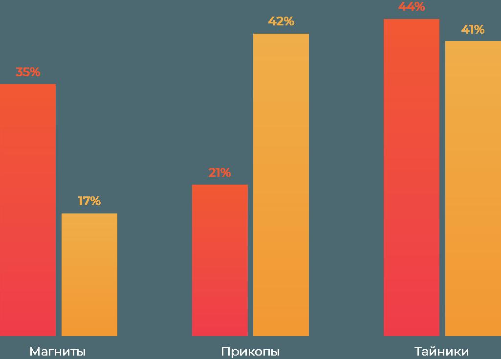 Соотношение типа закладок в феврале и мае 2019 года (амфетамин и Альфа-ПВП)