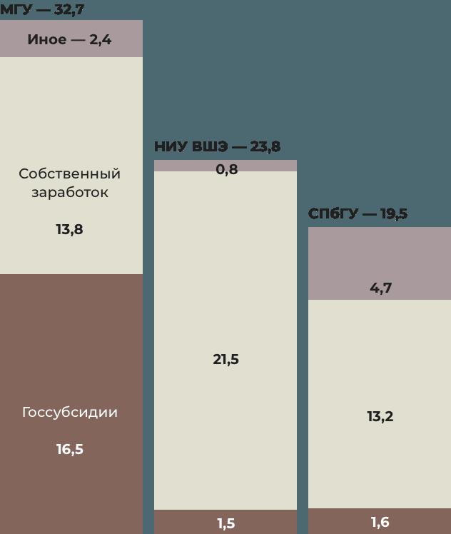 Изчего складывается бюджет вузов в2019 году, млрд руб. Инфографика