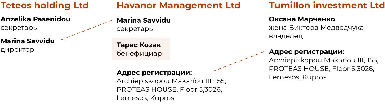 Схема связей между офшорами Козака и Марченко, жены Виктора Медведчука.