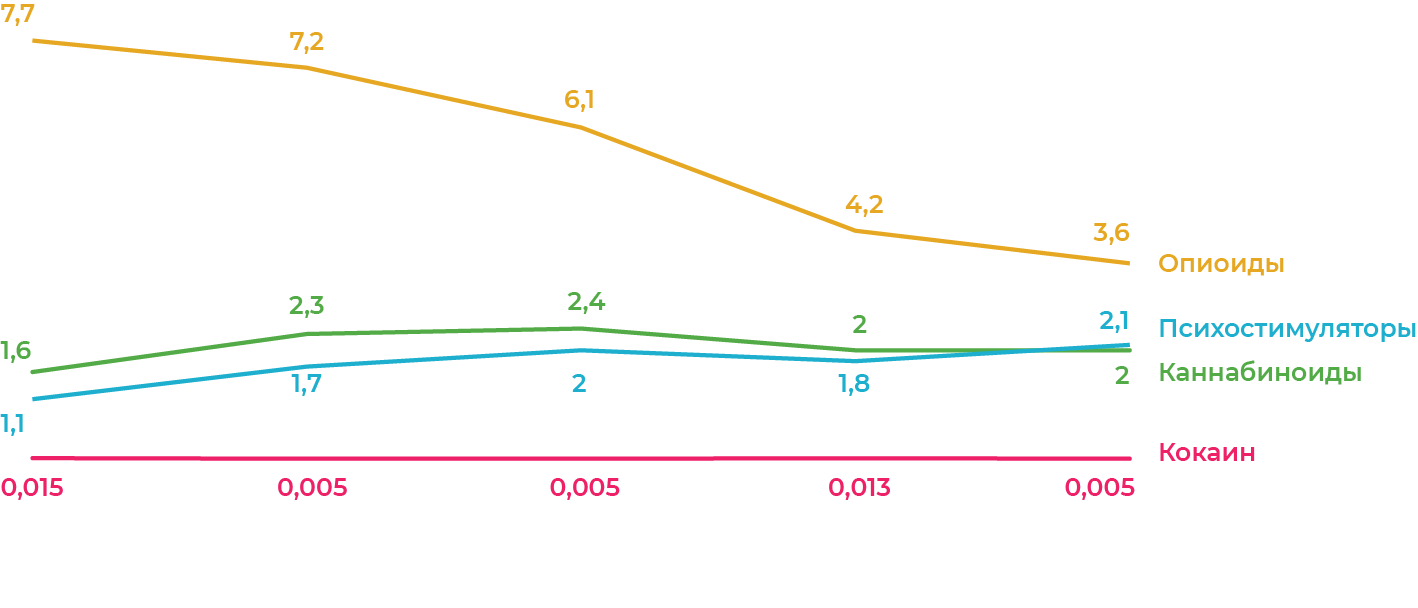 Первичная заболеваемость психическими иповеденческими расстройствами, связанными супотреблением наркотиков в РФ