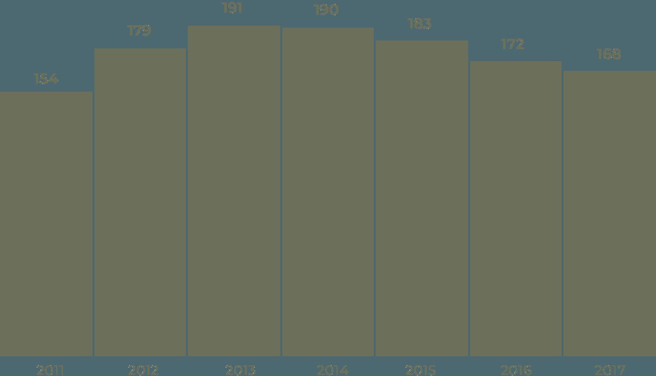 Сколько денег уходит наработу МЧС, млрд рублей в год