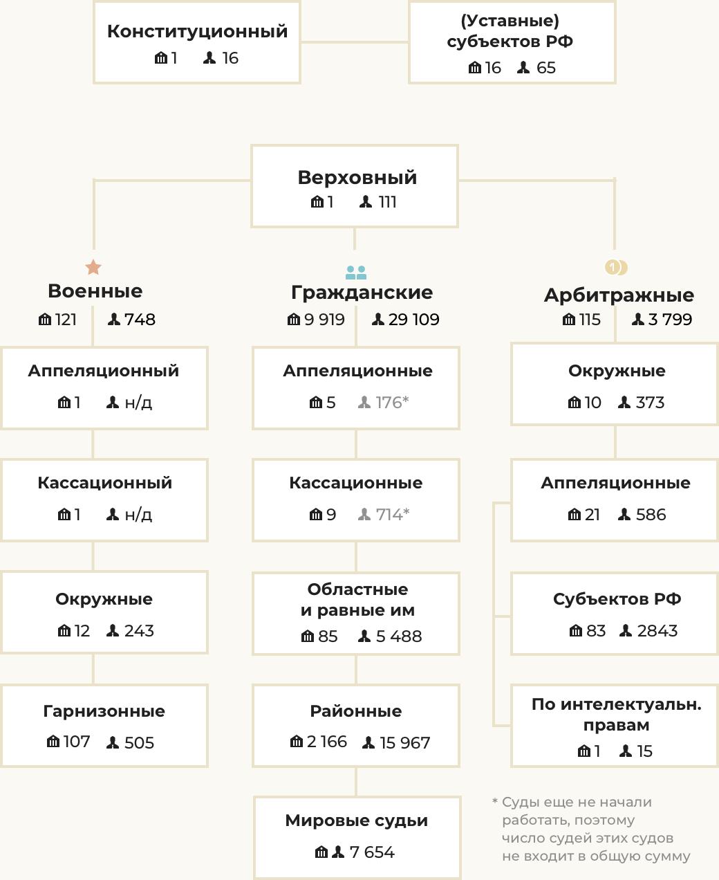 Как выстроена иерархия российских судов