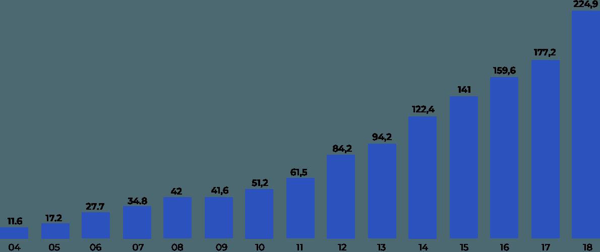 Графика: за14 лет объем страховых премий вырос в19 раз