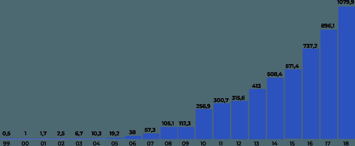 Графика: за19 лет активы банка «Россия» выросли в2015раз