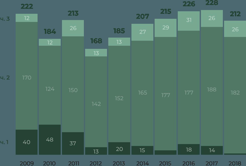 Количество дел по321статье, по данным судебного департамента. 321 статья — это стандартная история для тех, кто пытается отстаивать свои права.