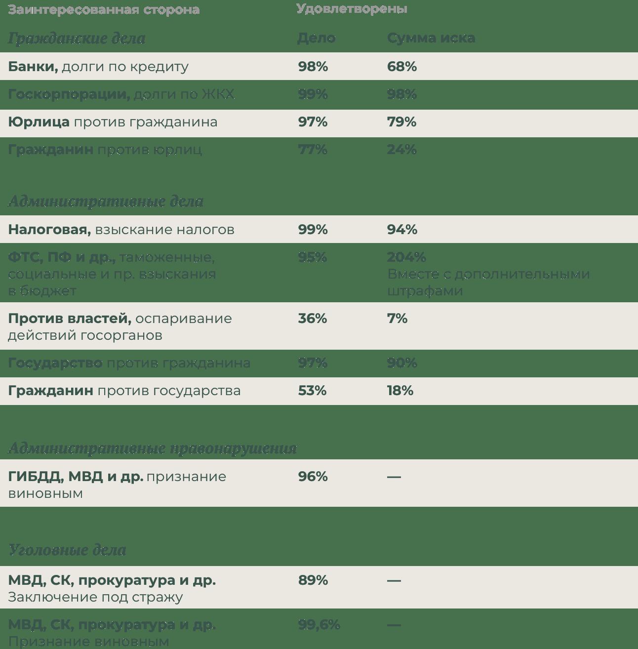 При председательстве Вячеслава Лебедева в ВС вероятность, что суд удовлетворит претензии бюрократии кгражданину, — более95%