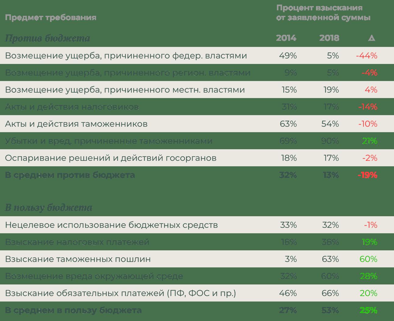 После поглощения арбитражных судов Верховным судом под руководством Вячеслава Лебедева, суды стали взыскивать реже сгосударства ичаще сграждан