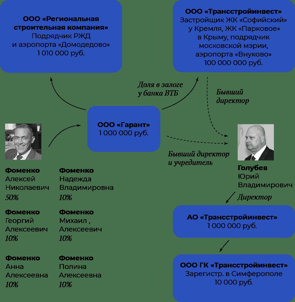 Генподрядчиком строительства дач в Крыму для российской элиты выступает группа компаний «Трансстройинвест» (ТСИ) иаффилированные сней лица