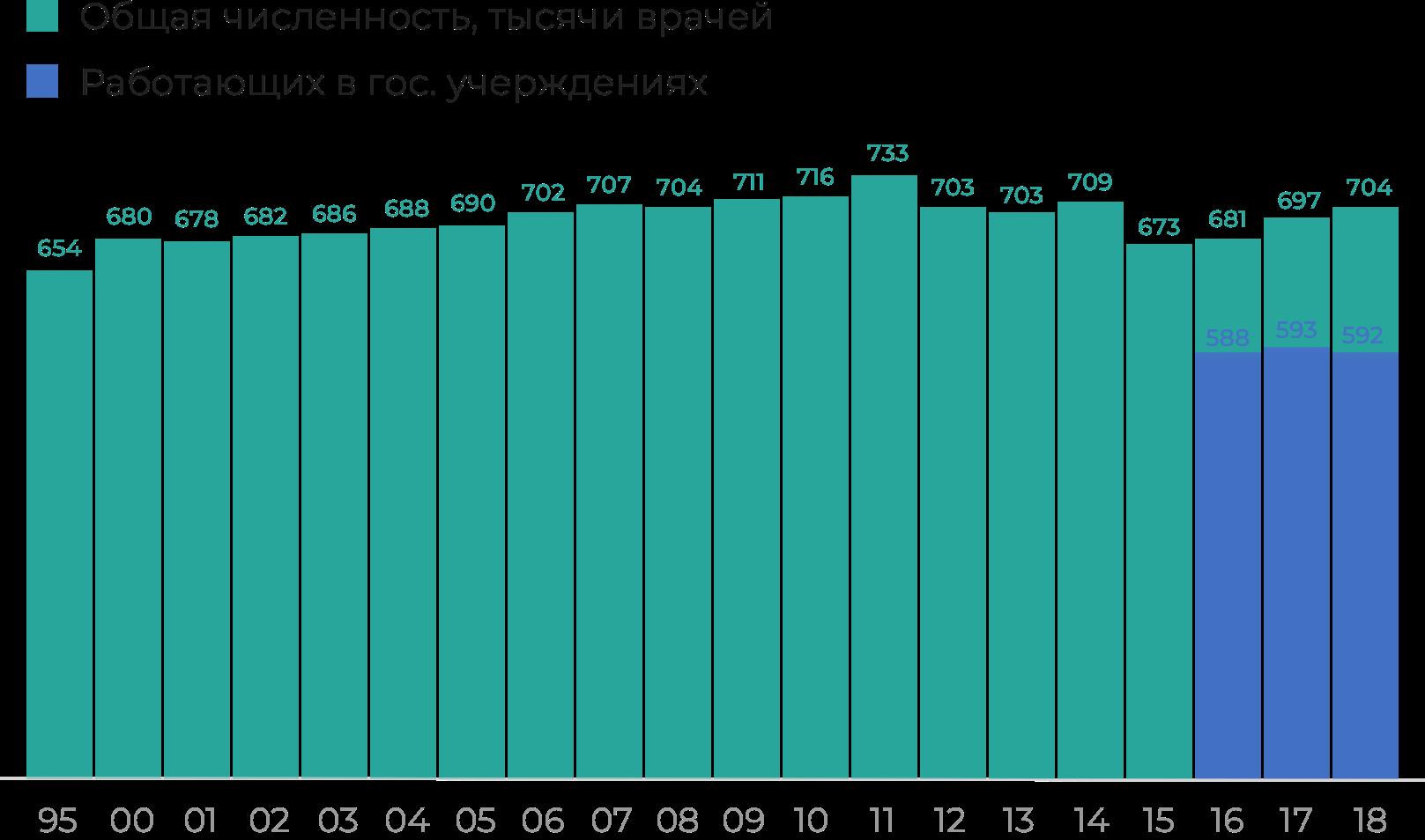 Инфографика: рост числа врачей в2017-2019годах произошел засчет частного сектора, одна из причин — высокая нагрузка на врачей в государственных больницах.