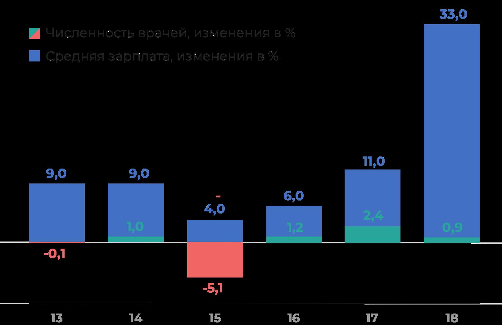 Источники данных: fedstat.ru, gks.ru