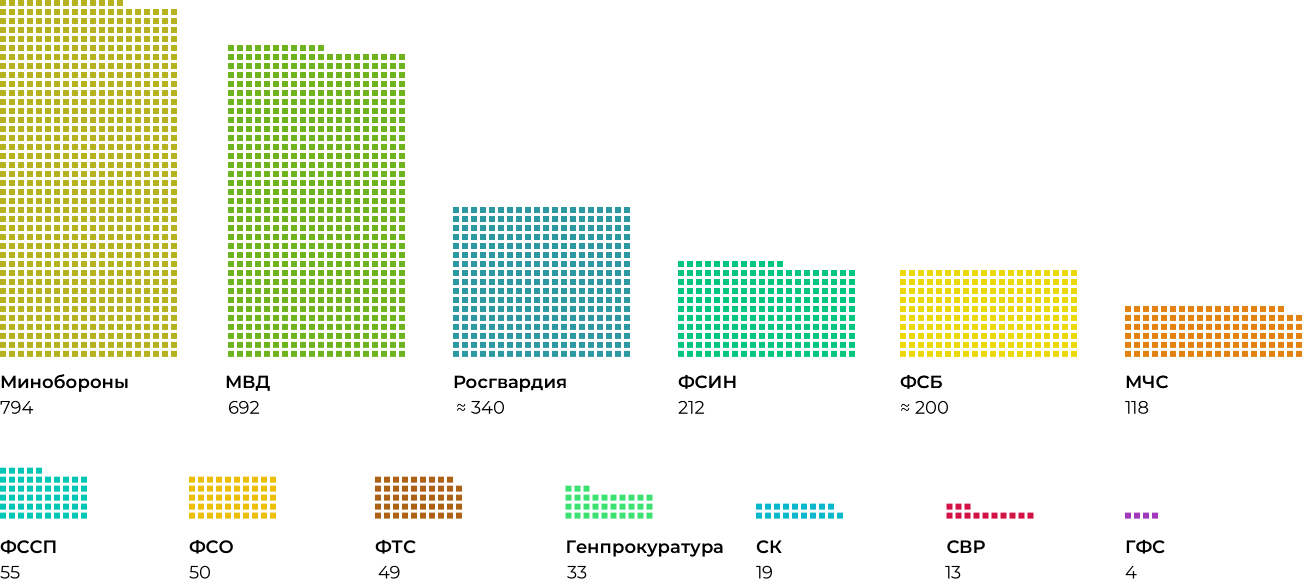 Инфографика: сколько всего силовиков, 2018. ВРоссии 2,6млн сотрудников силовых ведомств