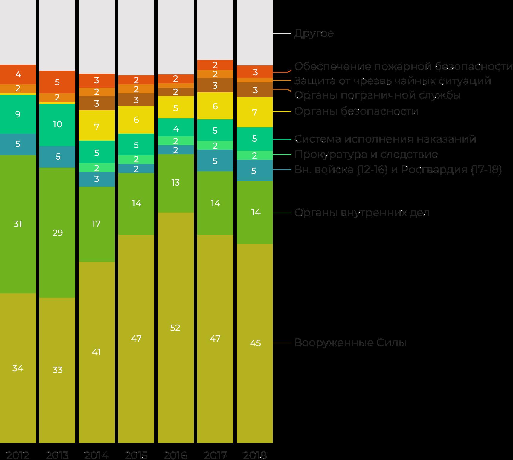 Инфографика: как делился бюджет между силовыми ведомствами с 2012 года (статьи Национальная оборона и Национальная безопасность и правоохранительная деятельность)
