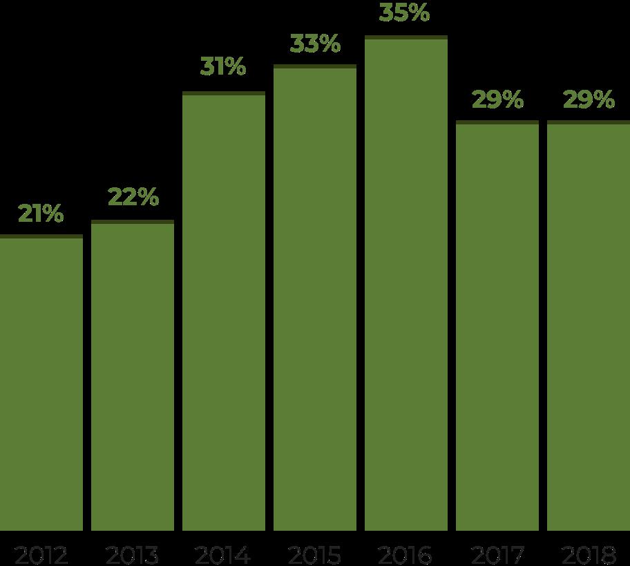 Инфографика: как менялись расходы на силовиков. Доля статей «Национальная оборона» и«Национальная безопасность и правоохранительная деятельность» вфедеральном бюджете