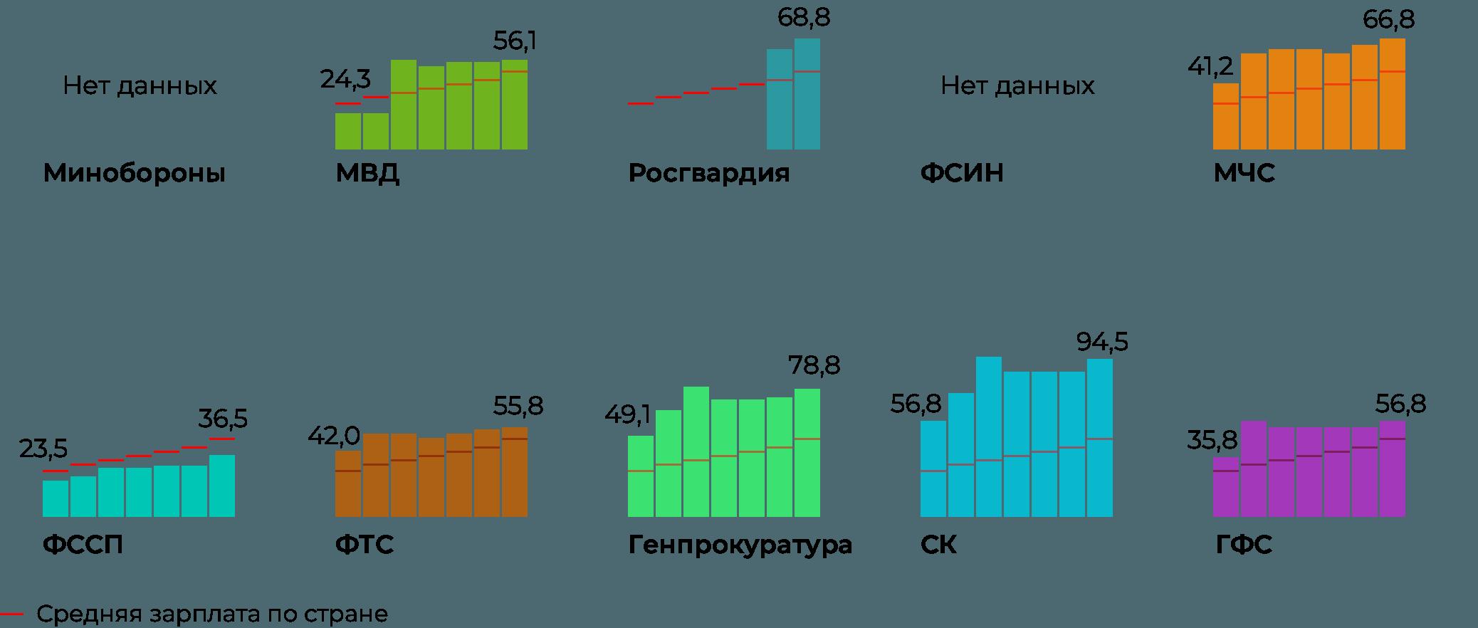 Инфографика: как росла зарплата силовиков разных силовых ведомств нарегиональном уровне