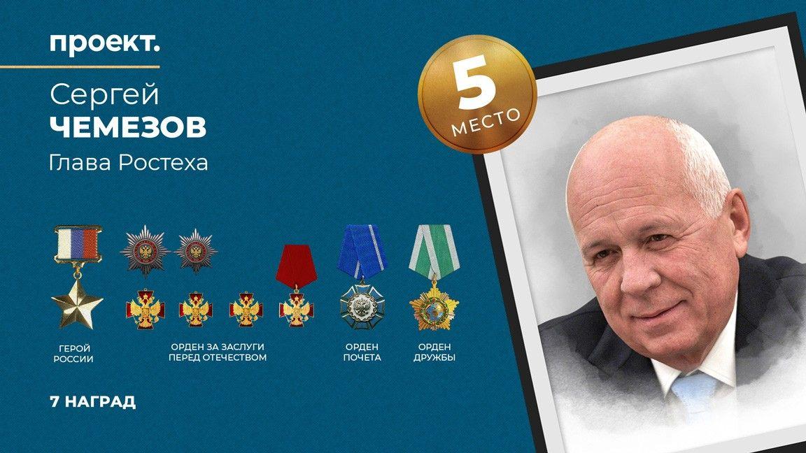 Сергей Чемезов награжден званием Героя России, орденами Почета, Дружбы и За заслуги перед Отечеством, всего у него 7 наград — он занимает пятое (5) место в рейтинге самых награждаемых чиновников России