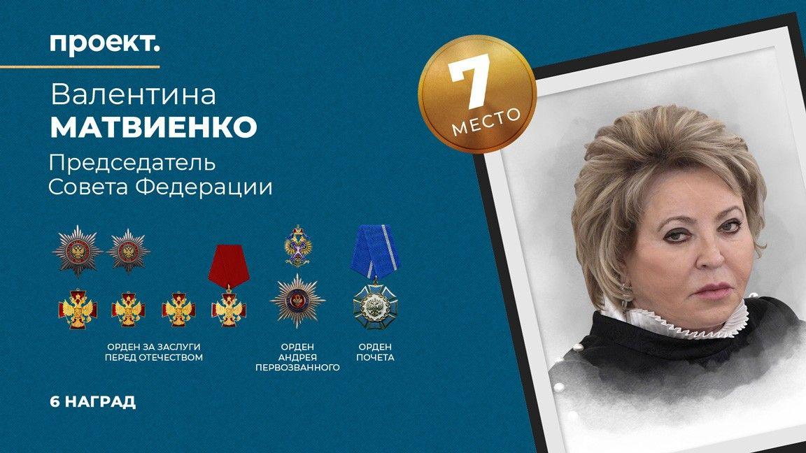 Валентина Матвиенко награждена орденами Почета, За заслуги перед Отечеством и орденом Андрея Первозванного, всего у нее 6 наград — она занимает седьмое (7) место в рейтинге самых награждаемых чиновников России