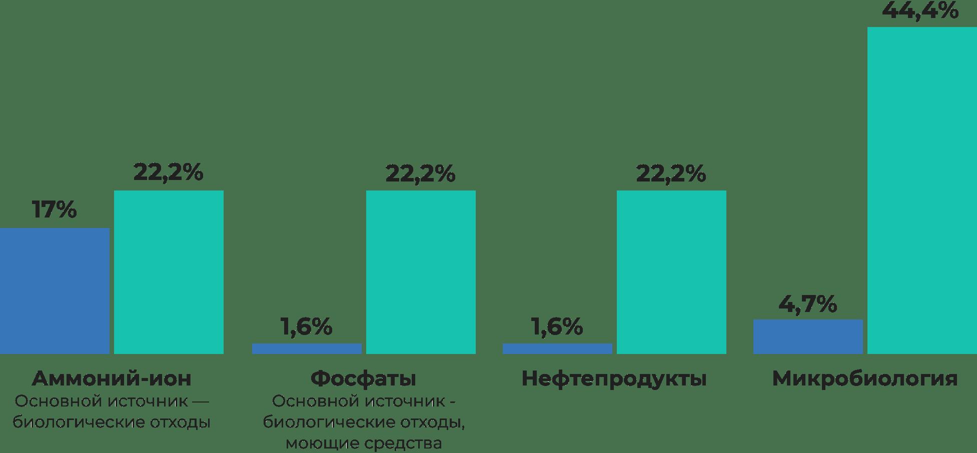 Инфографика: анализы морской воды вСевастополе вместе сброса сточных вод, процент проб несоответствующих нормам в 2016 и 2019