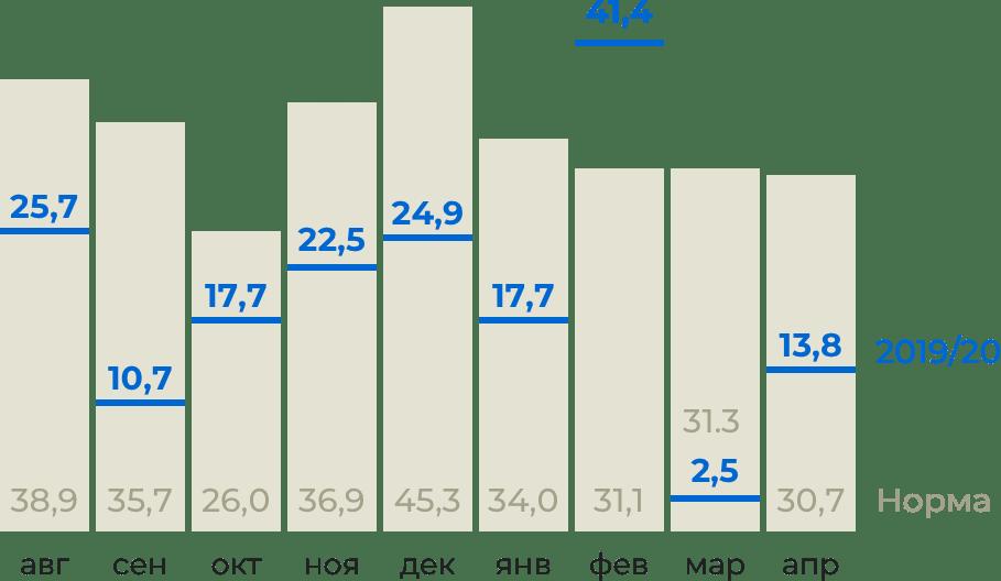 Инфографика: среднемесячные показатели погоды вКрыму в2019/20годах всравнении снормой, количество осадков